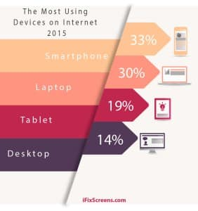 mobile & internet 2015 infographic